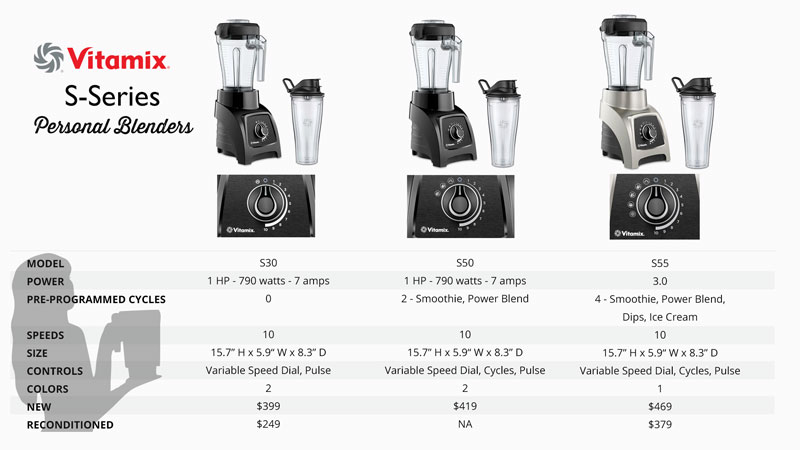 Vitamix Reviews Which Vitamix to Buy by Blender Babes