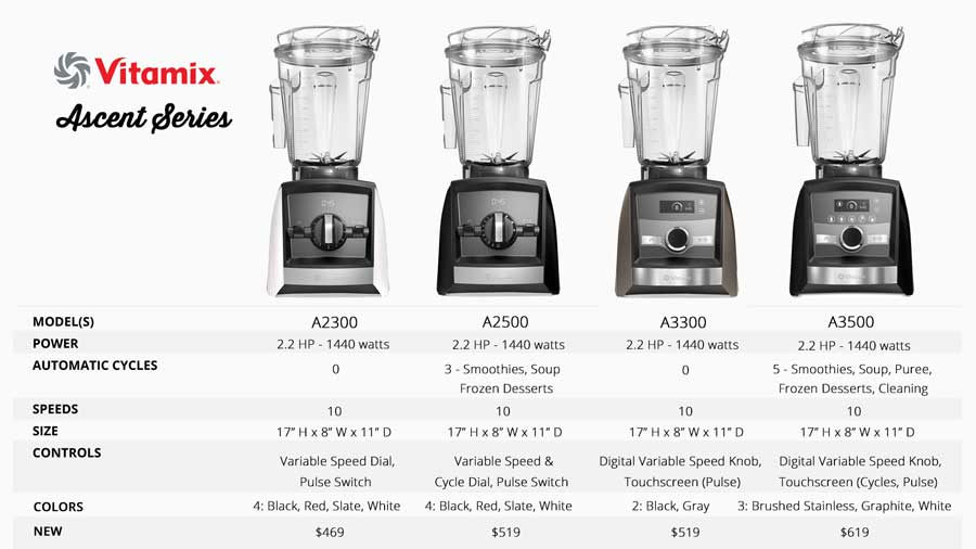 Blendtec vs Vitamix Ascent Series Review