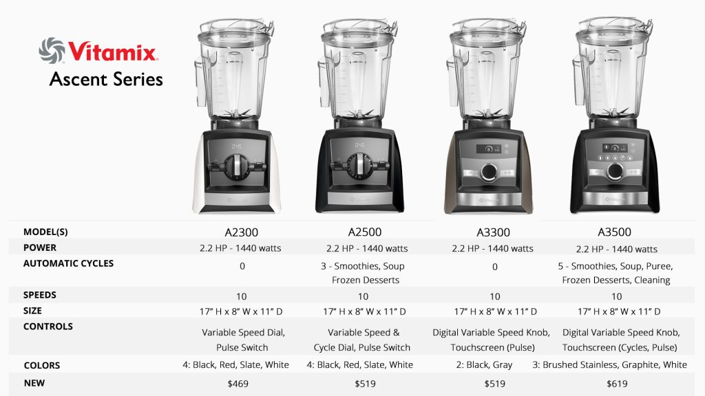 Which Vitamix to Buy Vitamix Ascent Series Specs - #1 Vitamix Blenders Review by @BlenderBabes