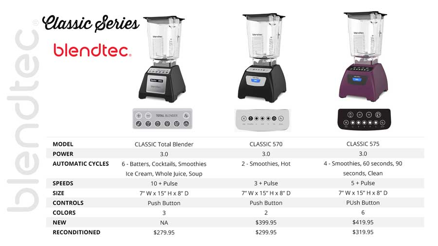 Blendtec Classic Review Features