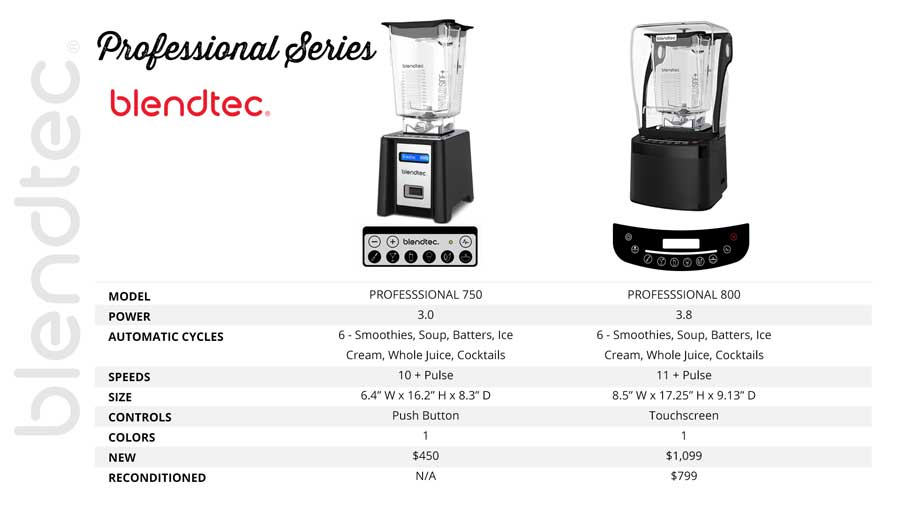 Blendtec Pro Series Review faetures