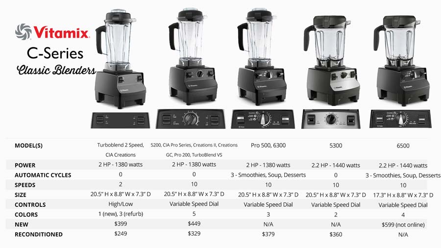 vitamix C-Series blenders review