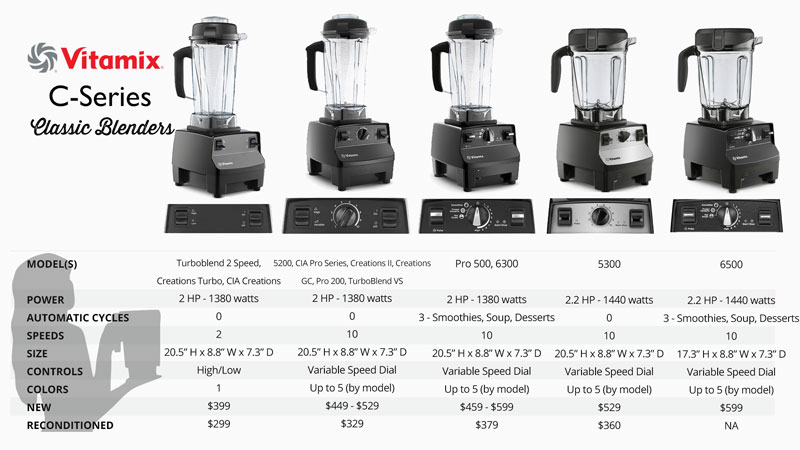 Which Vitamix to Buy Vitamix Reviews by Blender Babes