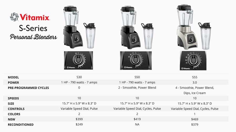 Vitamix S Series Personal Blenders Review